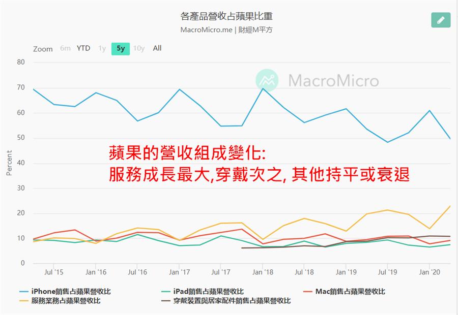 來源: 蘋果營收圖表來自財經M平方