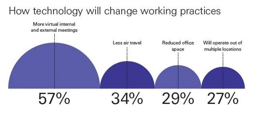 57%企業認同即使解封,內、外部的網路會議將繼續存在。圖/匯豐集團2020年商貿領航調查報告