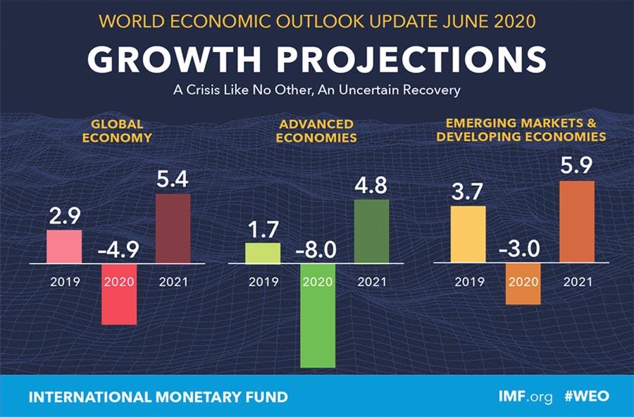 國際貨幣基金組織IMF發布最新的《世界經濟展望》,預2020年全球GDP增速為-4.9%,明年預估全球GDP增速為5.4%。(圖/IMF)