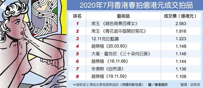 2020年7月香港春拍億港元成交拍品←紐約佳士得拍出李奇登斯坦的《裸體與歡愉畫》。圖/業者提供  整理:邱莉玲