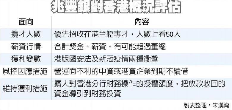 兆豐銀對香港概況評估
