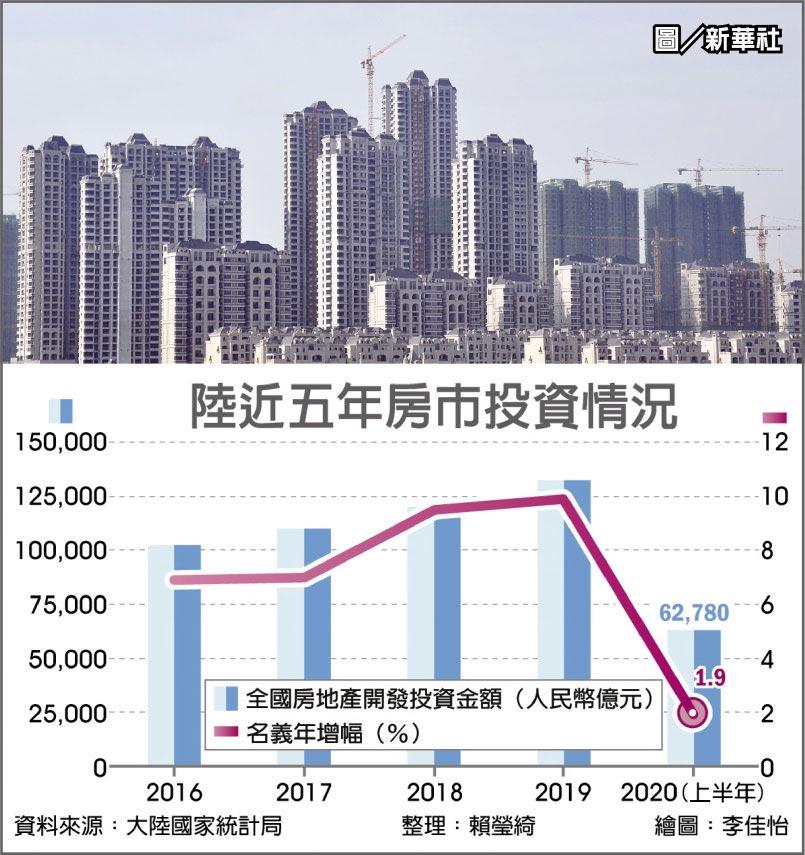 陸近五年房市投資情況  圖/新華社