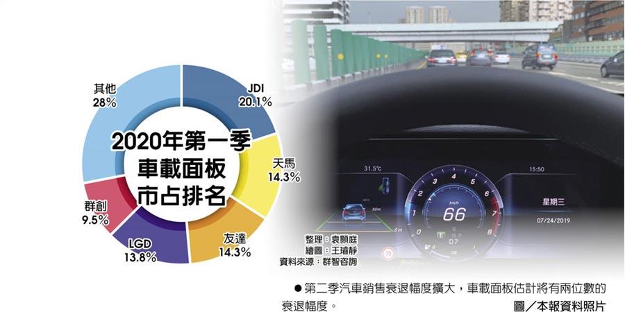 2020年第一季車載面板市占排名  ●第二季汽車銷售衰退幅度擴大,車載面板估計將有兩位數的衰退幅度。圖/本報資料照片
