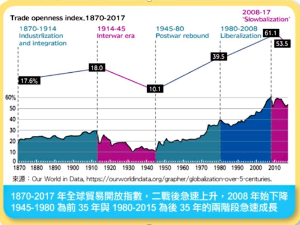 Trade openness index, 1870-2017