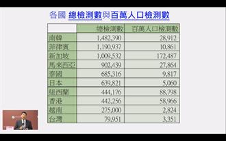 台大公衛:台灣防疫還在九局上半 檢驗量能不增易被翻盤