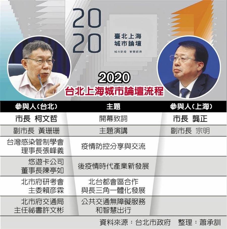 2020台北上海城市論壇流程