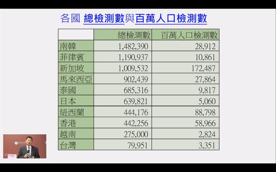 台大公衛學院院長詹長權表示,國際檢驗量能不斷提升,台灣還在原地踏步。(圖/擷取自台大公衛直播說明會)