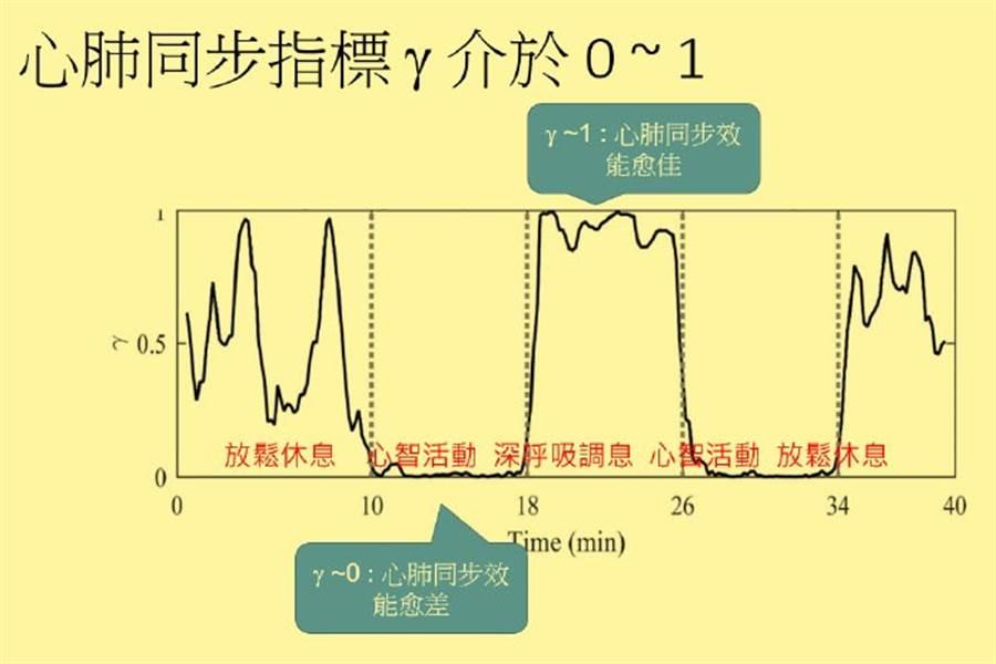 實驗發現在禪定狀態(實驗組)或是呼吸引導狀態下(控制組),受測者都有著較高的心肺同步率。(圖片來源:獨家報導編輯部)