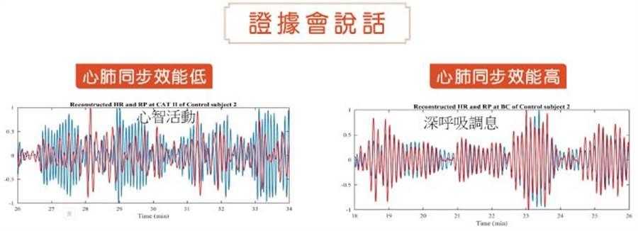 實驗顯示一般人在從事心智活動心肺同步效能較低(左圖),而透過禪修深呼吸調息心肺同步效能較高(右圖)。(紅心率變化 藍呼吸訊號)(圖片來源:獨家報導編輯部)