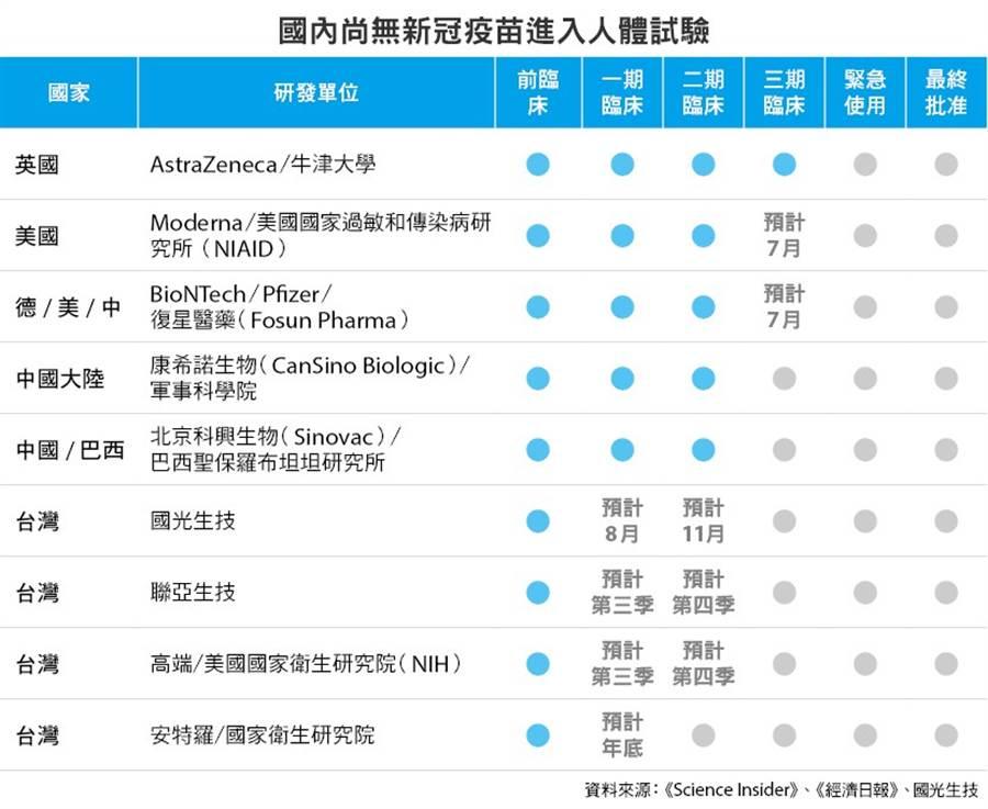 歐美和中國等許多國家的新冠肺炎疫苗已進入人體試驗,但台灣的疫苗都還在動物試驗階段,才剛開始要進入臨床人體試驗。(圖片來源:鄭佳玲製圖)