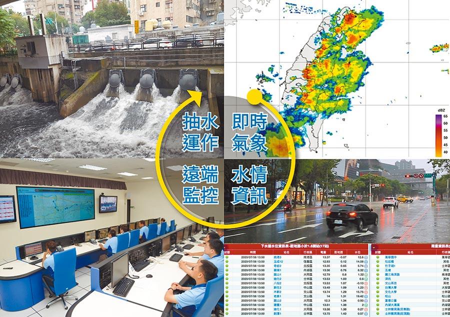 台北市率全國之先,已建置完成抽水站自動化及遠端監控的系統。(臺北市政府工務局水利工程處提供)