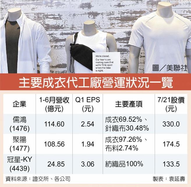 主要成衣代工廠營運狀況一覽圖/美聯社