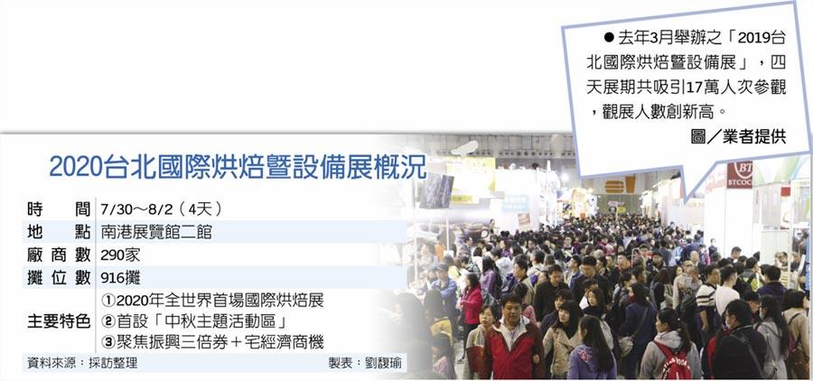 2020台北國際烘焙暨設備展概況去年3月舉辦之「2019台北國際烘焙暨設備展」,四天展期共吸引17萬人次參觀,觀展人數創新高。圖/業者提供