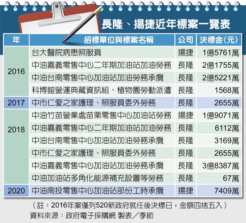 長隆、揚捷近年標案一覽表