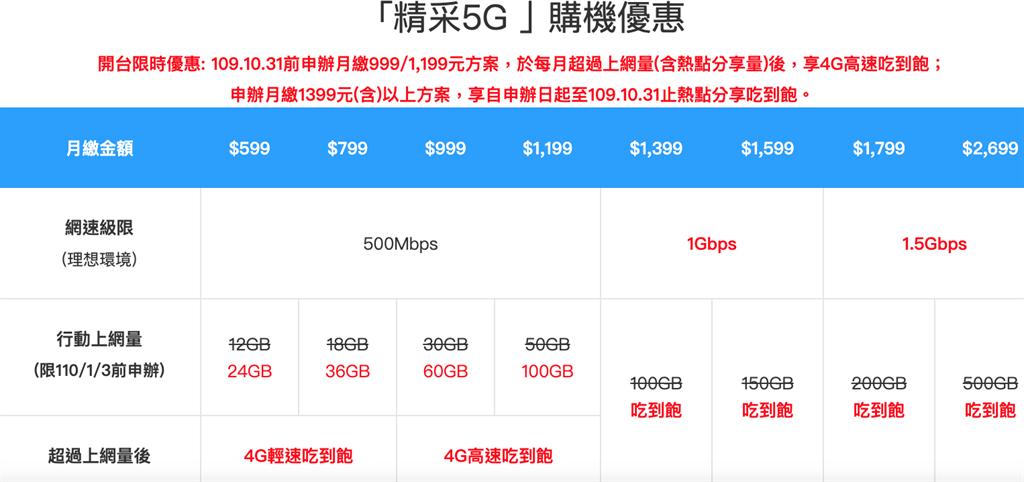 中華電信宣布10月31日前推出精彩5G方案。(摘自中華電信官網)