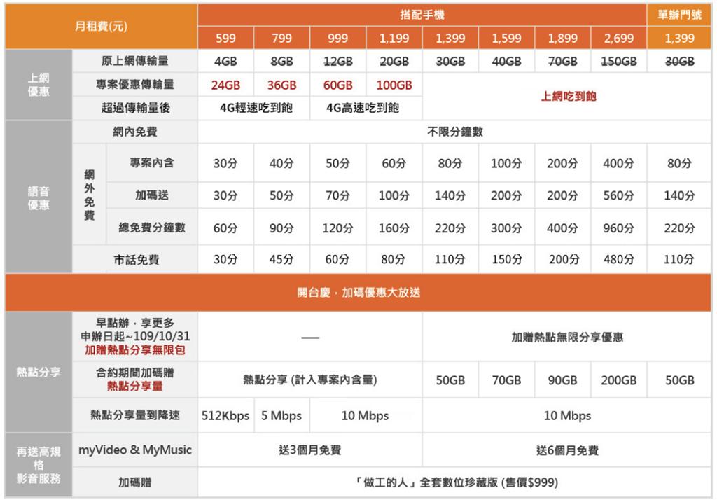 台灣大哥大7月1日5G開台,但是在7月6日便修改了5G方案。(摘自台灣大哥大官網)