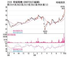 熱門股-華城 離岸風電激勵股價