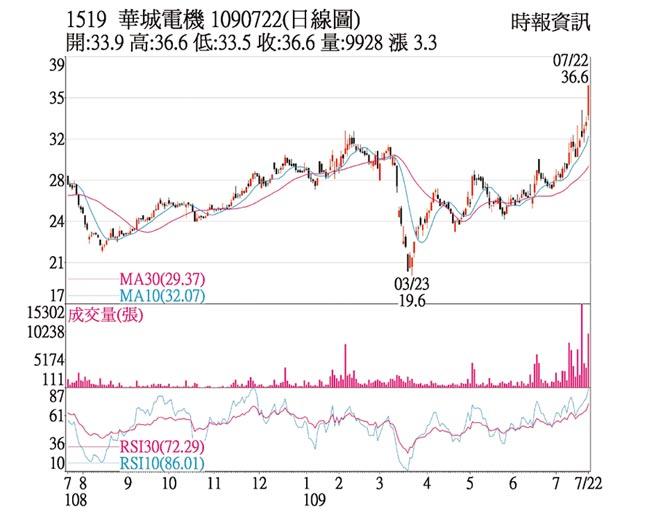華城日線圖