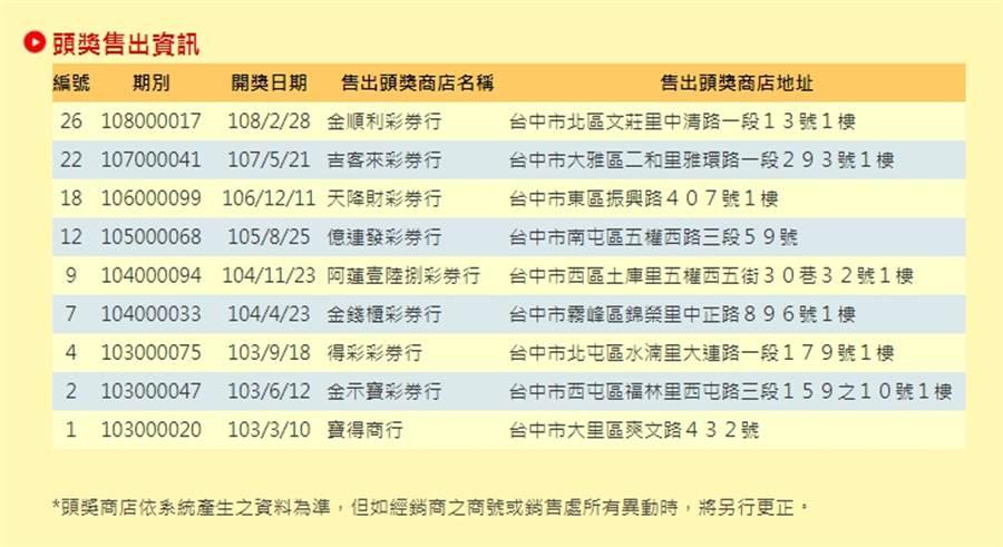 根據台灣彩券官網統計資料顯示,其中開出最多次頭獎的縣市為台中市,高達9次。(圖擷取自台灣彩券官網)