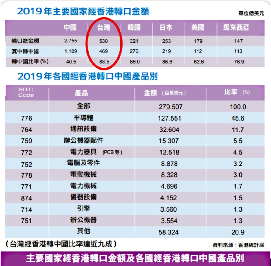 2019年主要國家經香港轉口金額