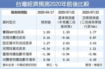 全年GDP成長 中經院上修至1.77%