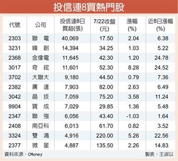 投信連8買 換股布局下半年行情