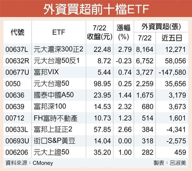 外資買超前十檔ETF