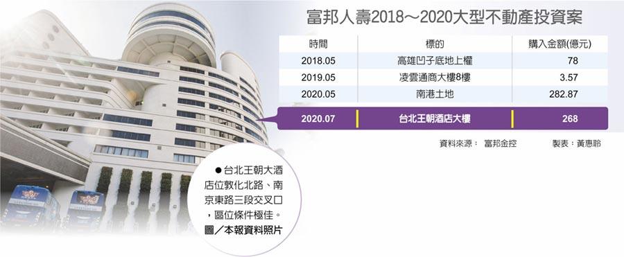 台北王朝大酒店位敦化北路、南京東路三段交叉口,區位條件極佳。圖/本報資料照片