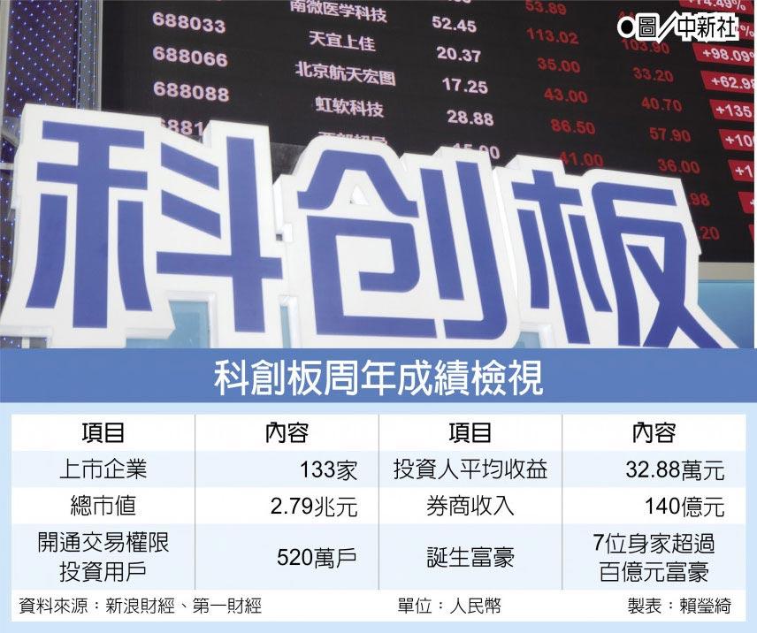 科創板周年成績檢視  ●圖/中新社