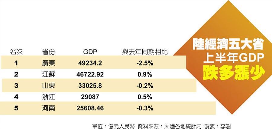 陸經濟五大省上半年GDP跌多漲少