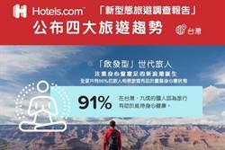 《產業》92%國人好想玩!疫後旅遊趨勢見4變