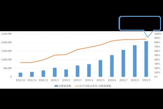 《金融》餐飲外送平台受「疫」 4月刷卡消費近12億元