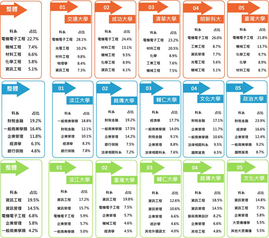 新鮮人夢幻三大產業最愛用的大學排行榜與科系佔比。(104人力銀行提供/黃慧雯台北傳真)