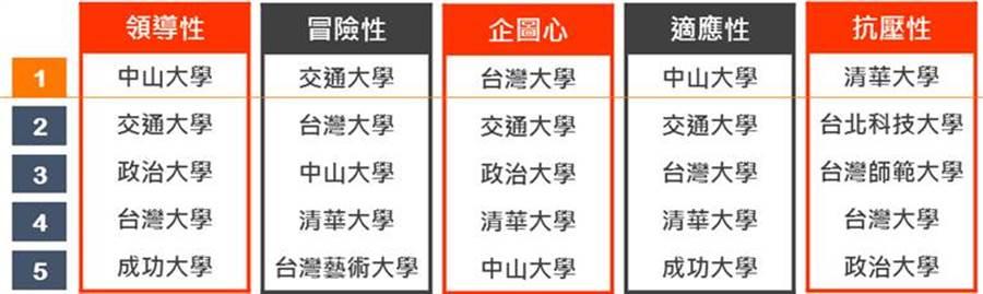 104人力銀行公布「高薪特質大學排行榜」。(104人力銀行提供/黃慧雯台北傳真)
