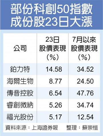 科創50指數 首日收跌0.21%