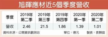 旭暉砸2.7億元 跨足半導體市場