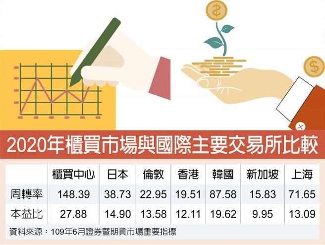 2020年櫃買市場與國際主要交易所比較