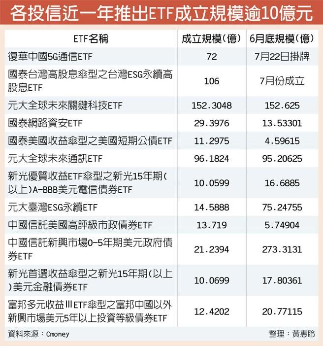 各投信近一年推出ETF成立規模逾10億元