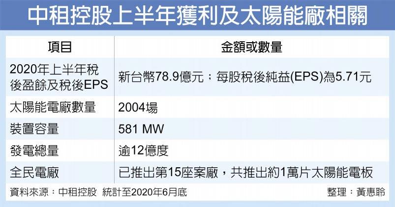 中租控股上半年獲利及太陽能廠相關