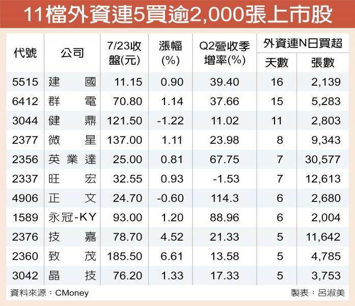 11檔外資連5買逾2,000張上市股
