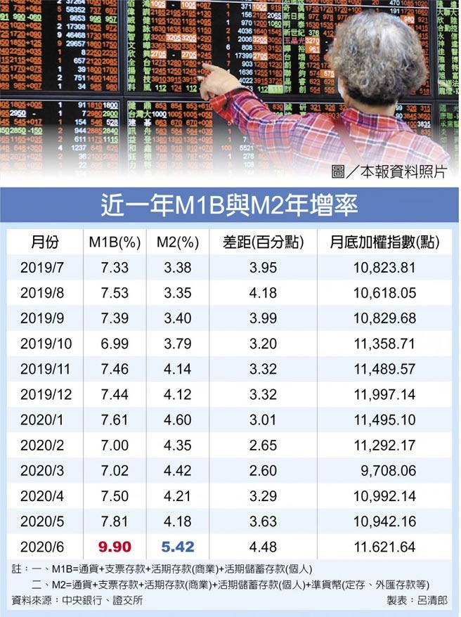 近一年M1B與M2年增率