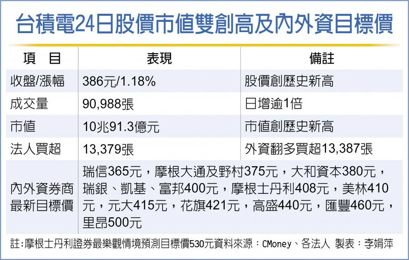 台積電24日股價市值雙創高及內外資目標價