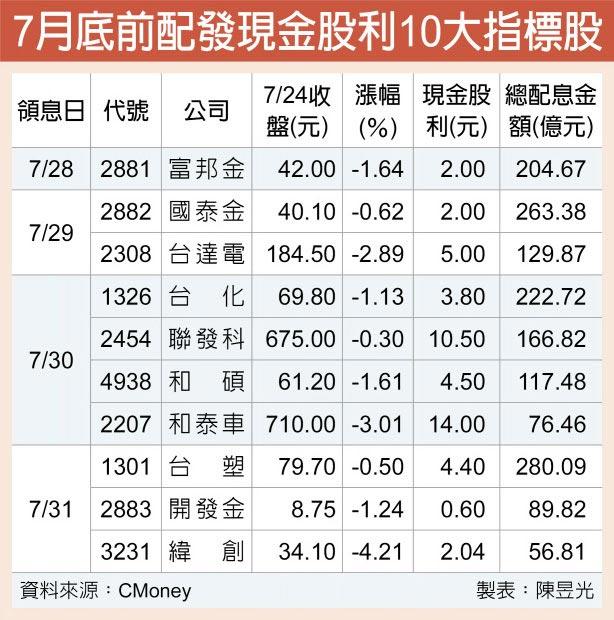 7月底前配發現金股利10大指標股