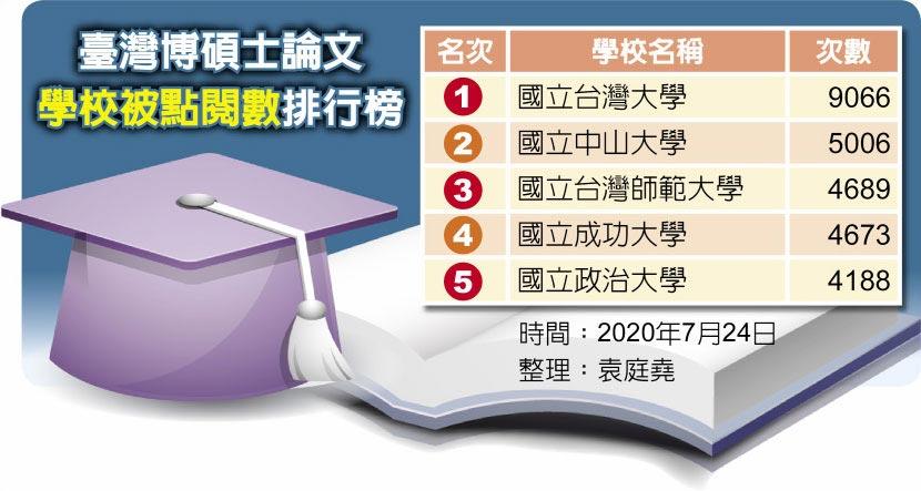 臺灣博碩士論文學校被點閱數排行榜