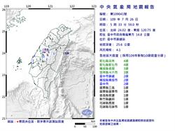 05:33台中霧峰4.1地震 彰化震度4級 網:「超怪的地震 用抖的」