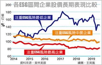 不甩疫擊 ESG基金績效按讚