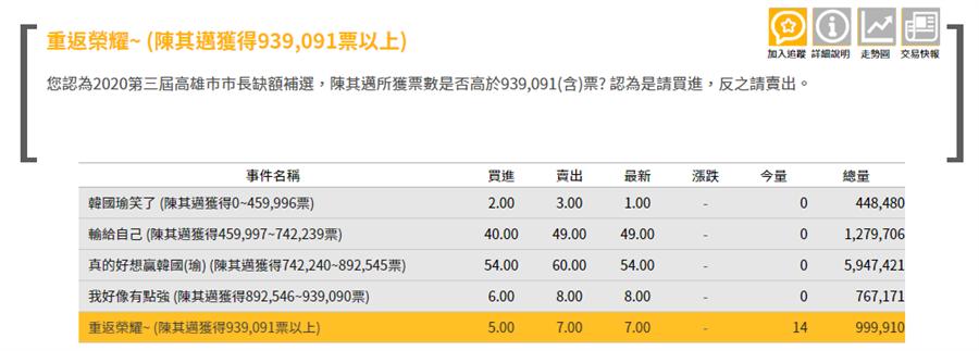 高雄市長補選,未來事件交易所7月26日預測民進黨陳其邁選情。(圖/翻攝自 未來事件交易所)