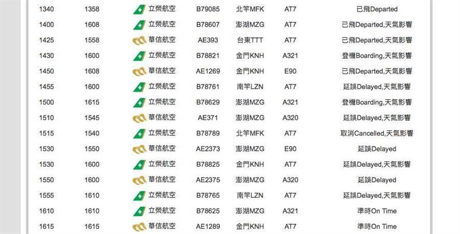受大雨影響,松山機場多個航班延誤。(翻攝自松山機場官網)