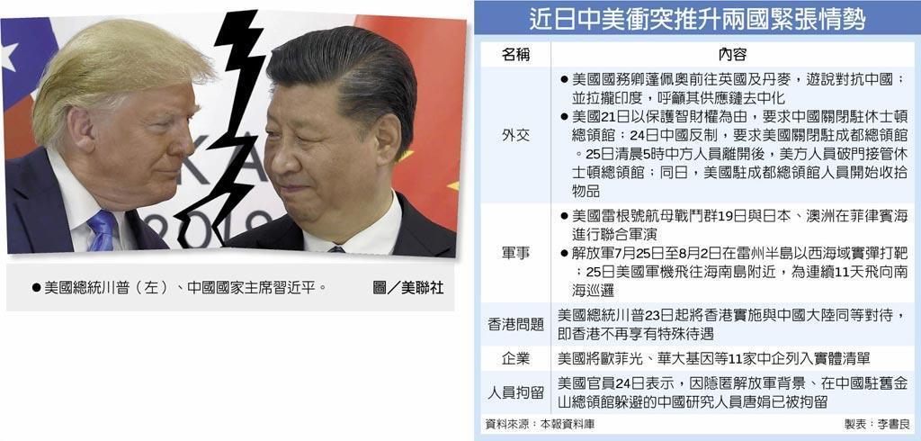 近日中美衝突推升兩國緊張情勢 美國總統川普(左)、中國國家主席習近平。圖/美聯社