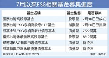 ESG成顯學 投信募集掀熱潮